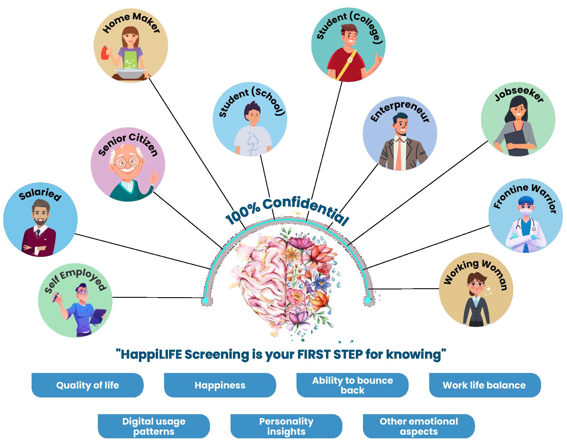 Emotional wellness counselling - employee happiness programs – HappiMynd